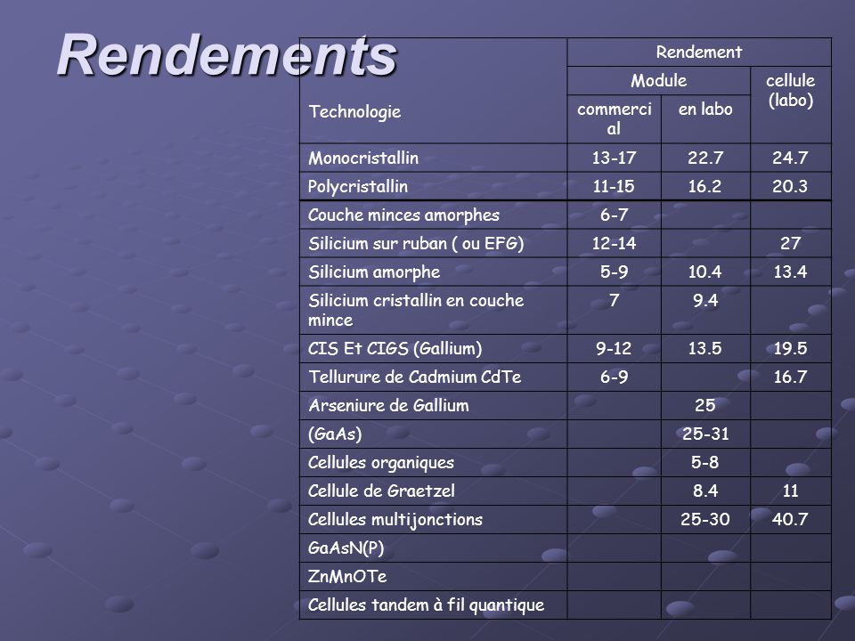 Rendements Technologie Rendement Module cellule (labo) commercial