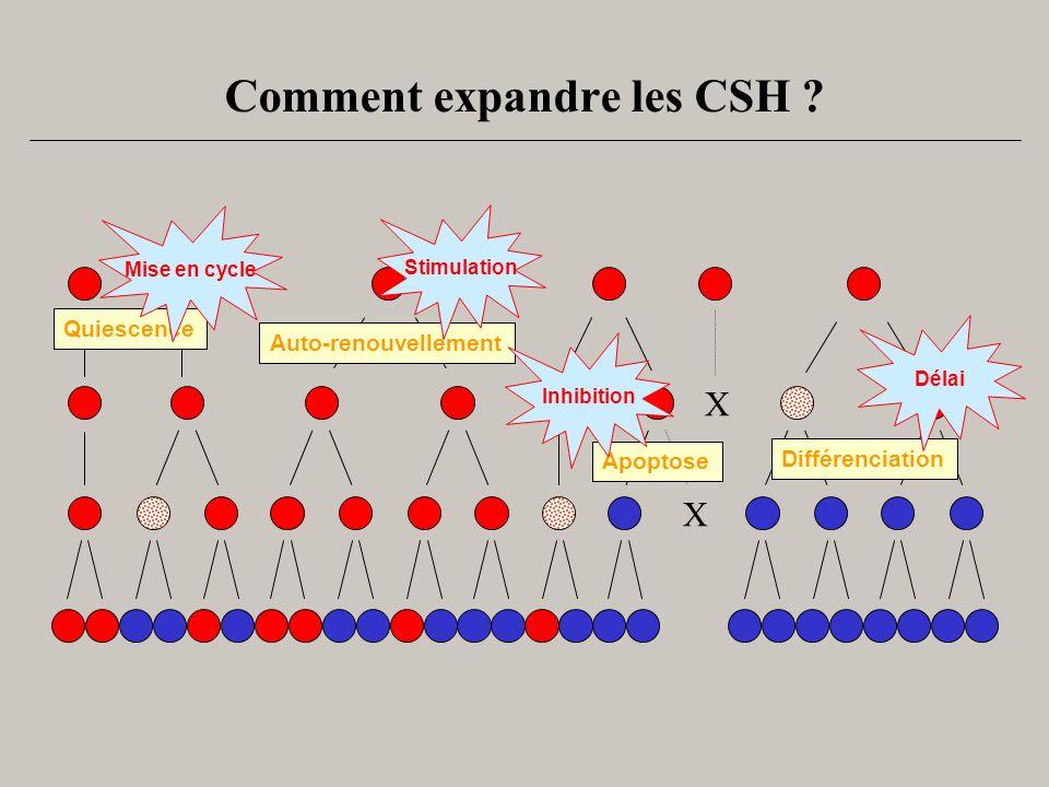 Comment expandre les CSH