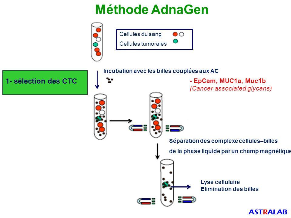 Méthode AdnaGen 1- sélection des CTC ASTRALAB - EpCam, MUC1a, Muc1b