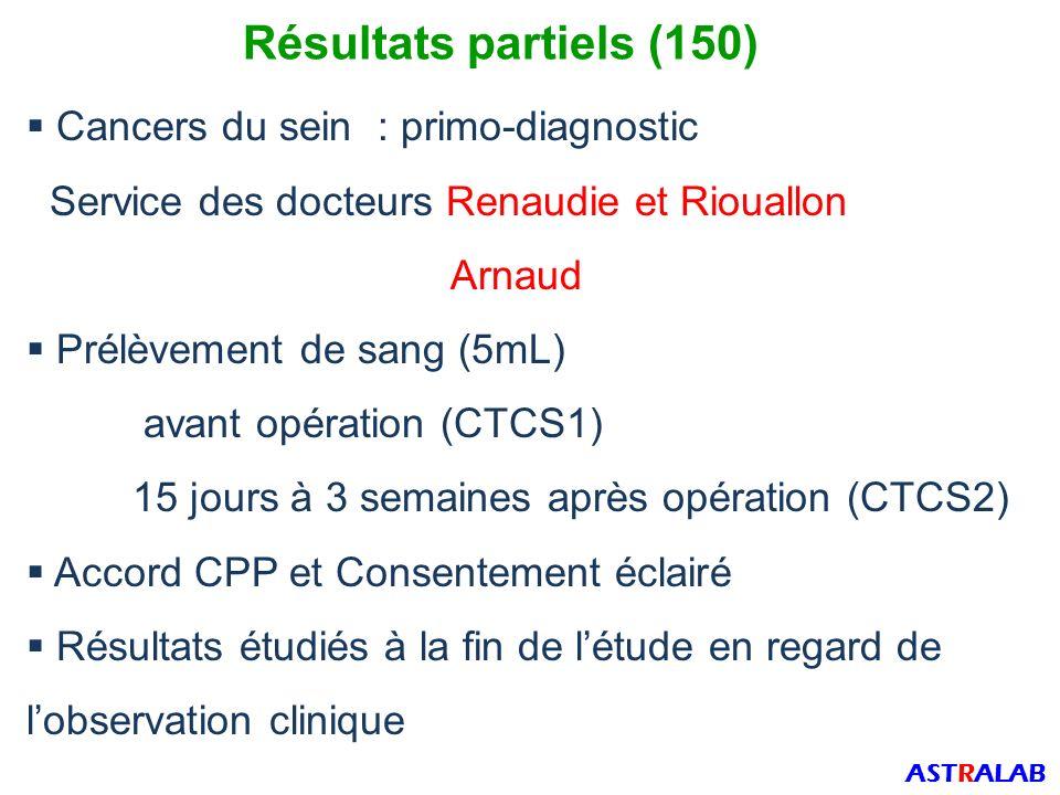 Résultats partiels (150) Cancers du sein : primo-diagnostic
