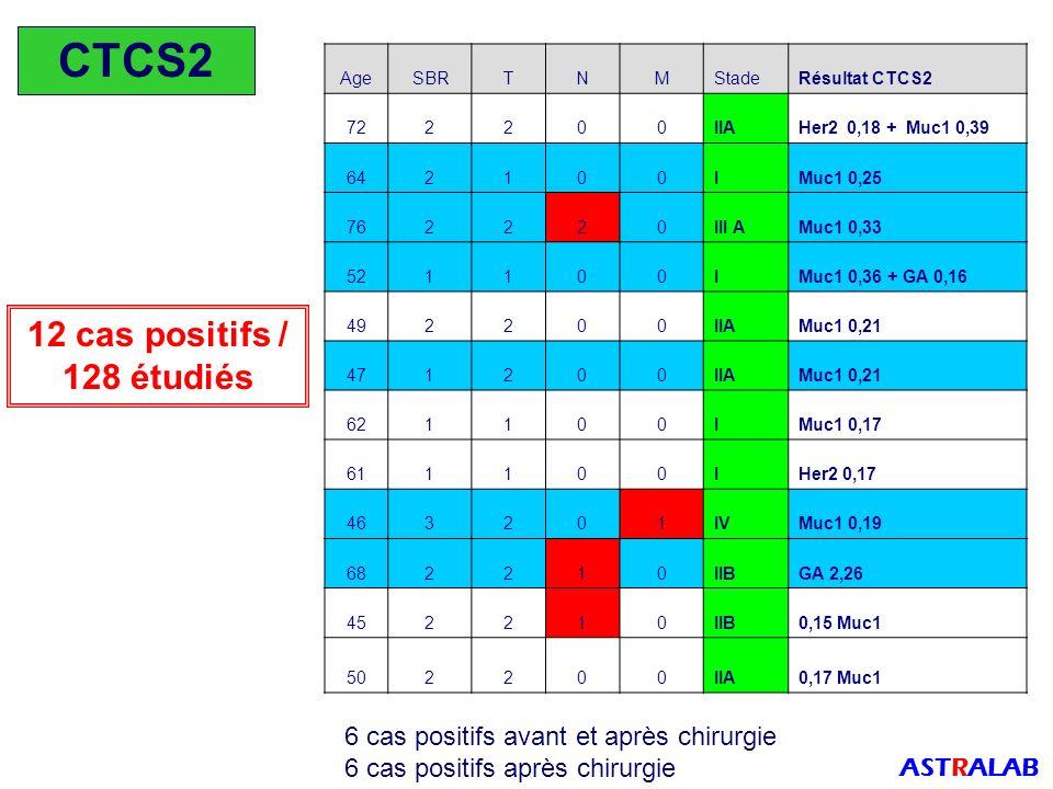 CTCS2 12 cas positifs / 128 étudiés