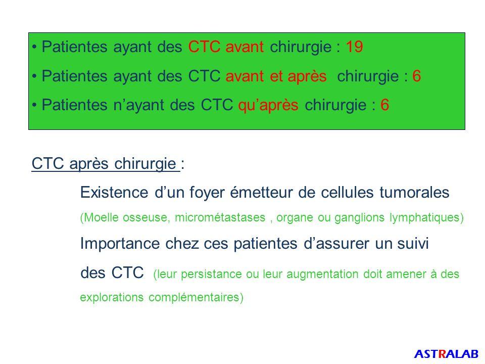 Patientes ayant des CTC avant chirurgie : 19