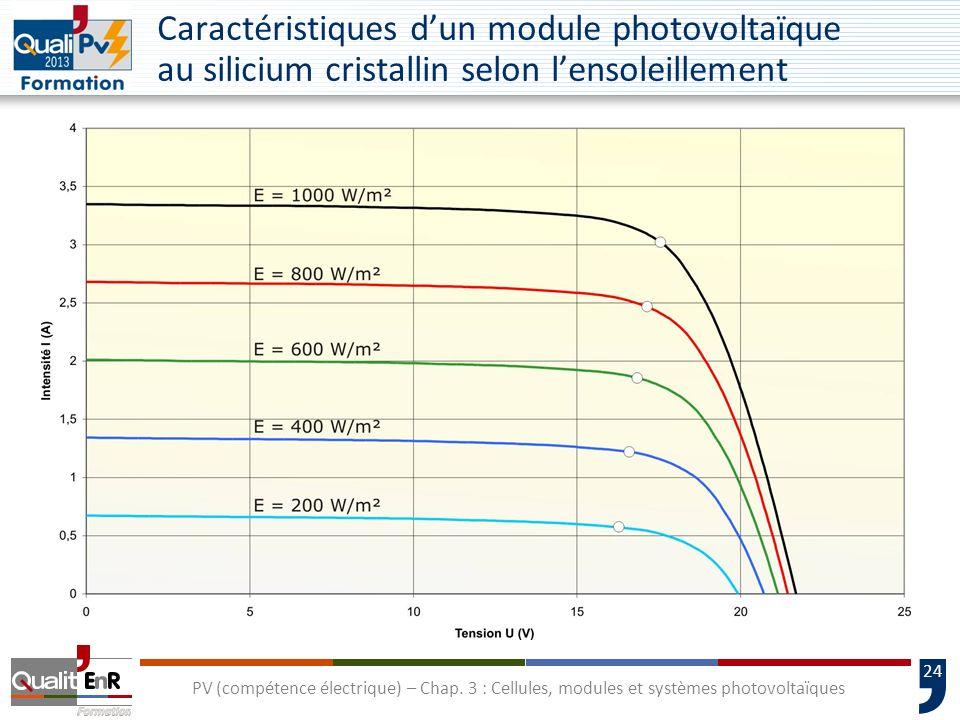 Caractéristiques d'un module photovoltaïque au silicium cristallin selon l'ensoleillement