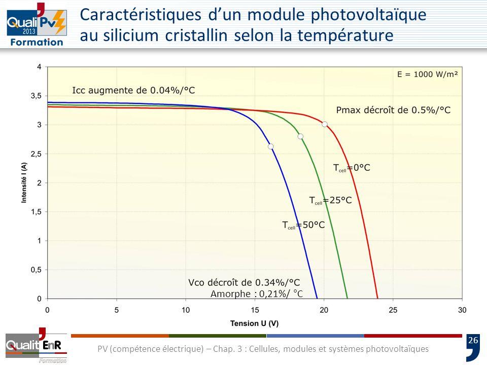 Caractéristiques d'un module photovoltaïque au silicium cristallin selon la température