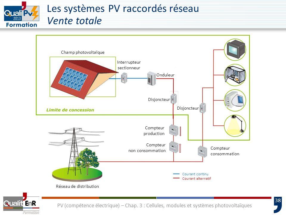 Les systèmes PV raccordés réseau Vente totale