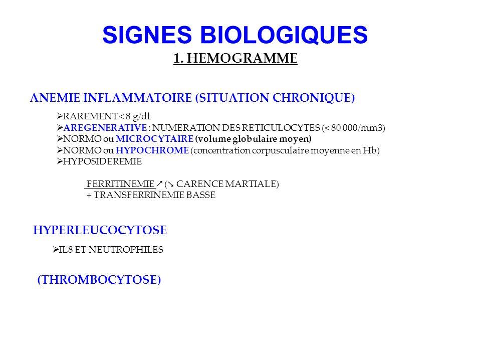 SIGNES BIOLOGIQUES 1. HEMOGRAMME