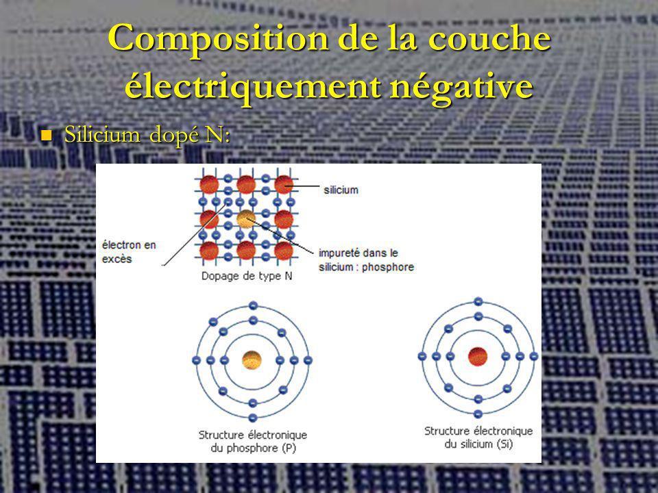 Composition de la couche électriquement négative