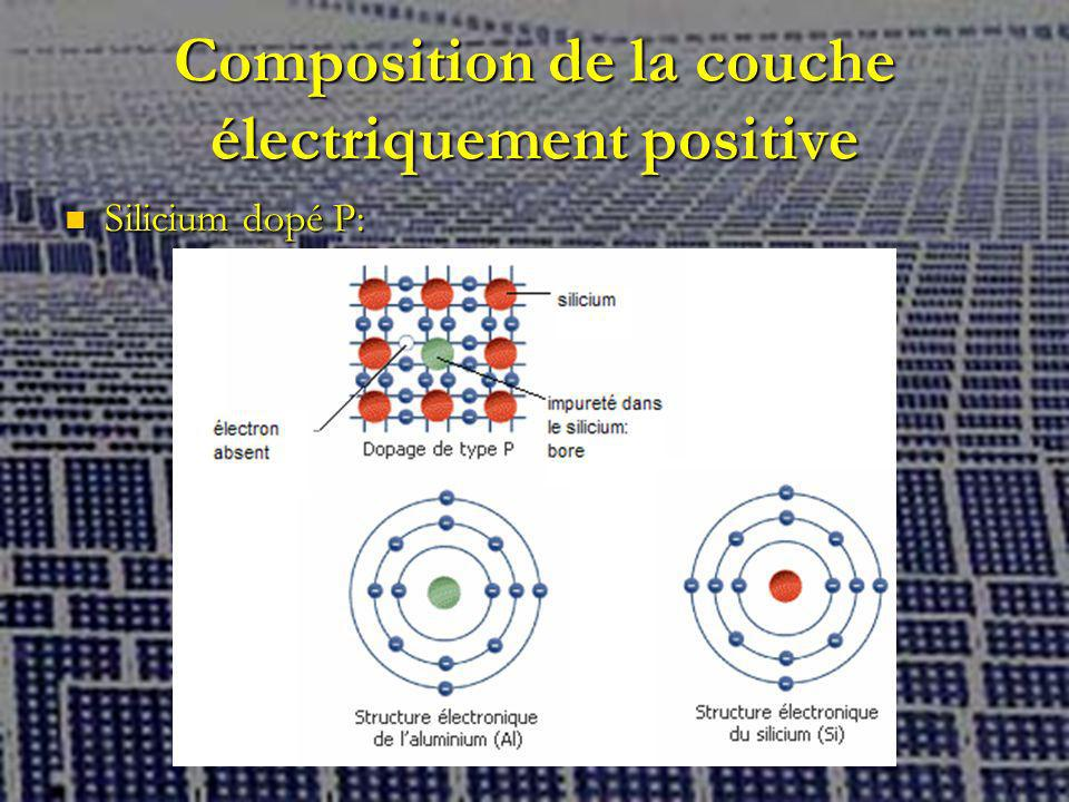 Composition de la couche électriquement positive
