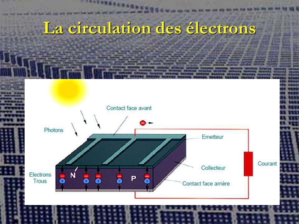 La circulation des électrons