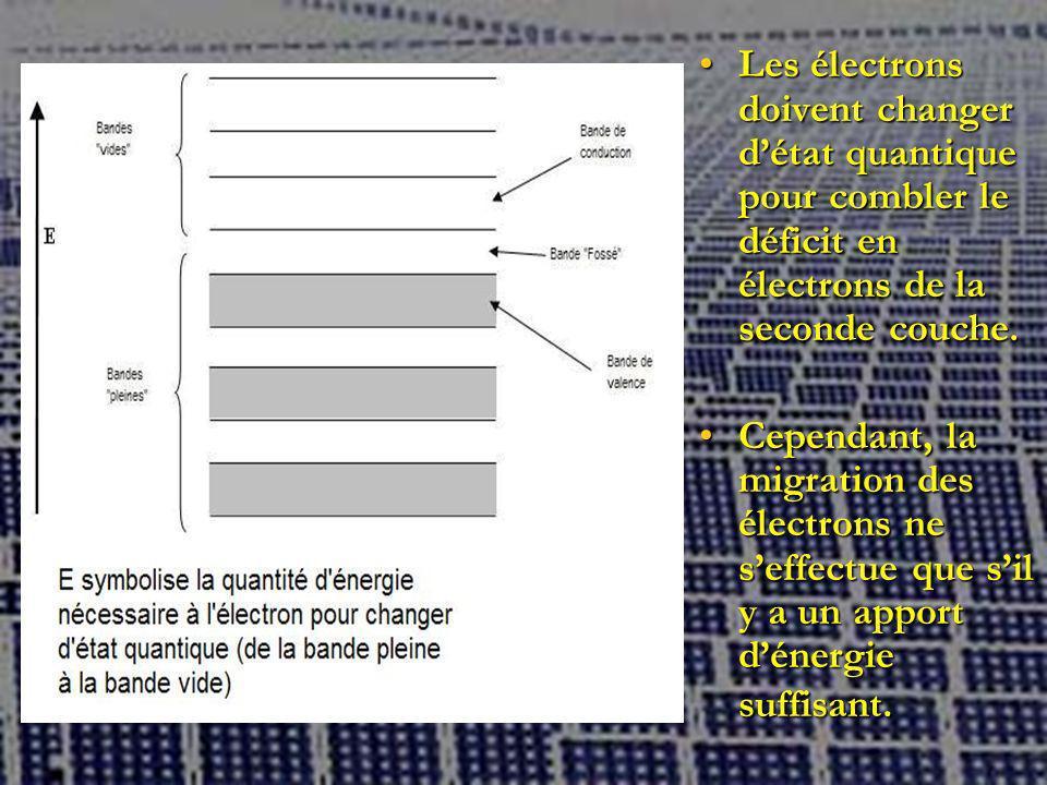 Les électrons doivent changer d'état quantique pour combler le déficit en électrons de la seconde couche.