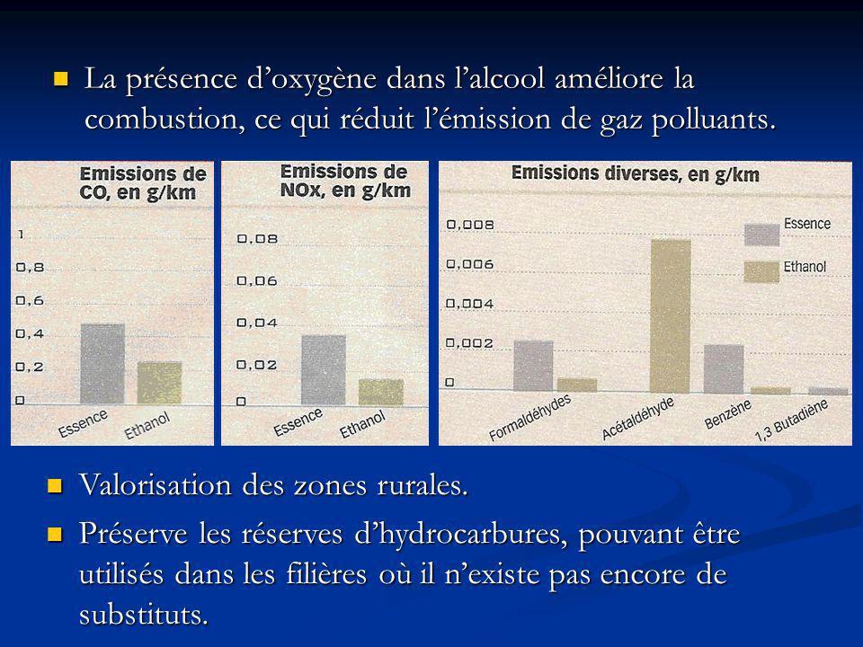 La présence d'oxygène dans l'alcool améliore la combustion, ce qui réduit l'émission de gaz polluants.