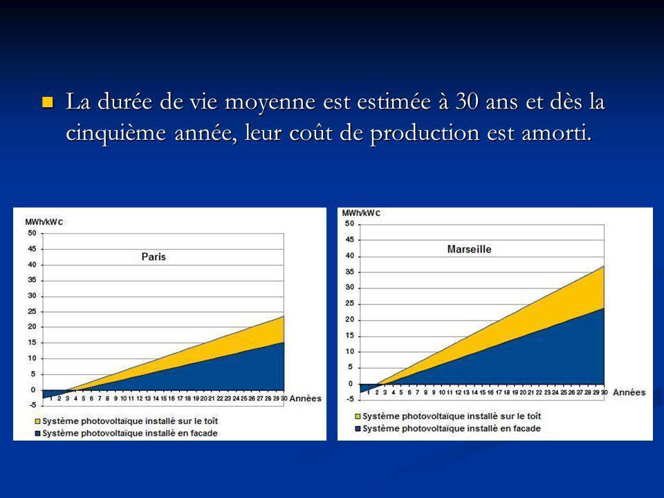 La durée de vie moyenne est estimée à 30 ans et dès la cinquième année, leur coût de production est amorti.