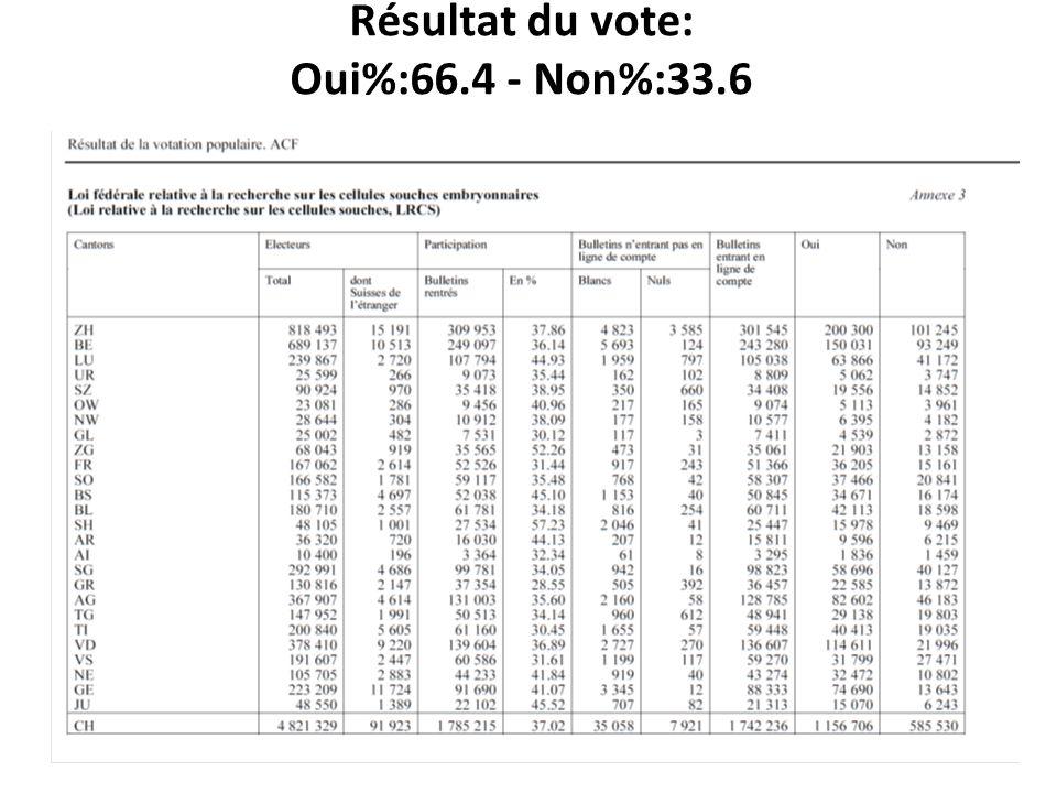Résultat du vote: Oui%:66.4 - Non%:33.6