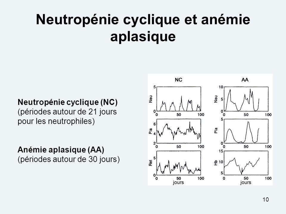 Neutropénie cyclique et anémie aplasique