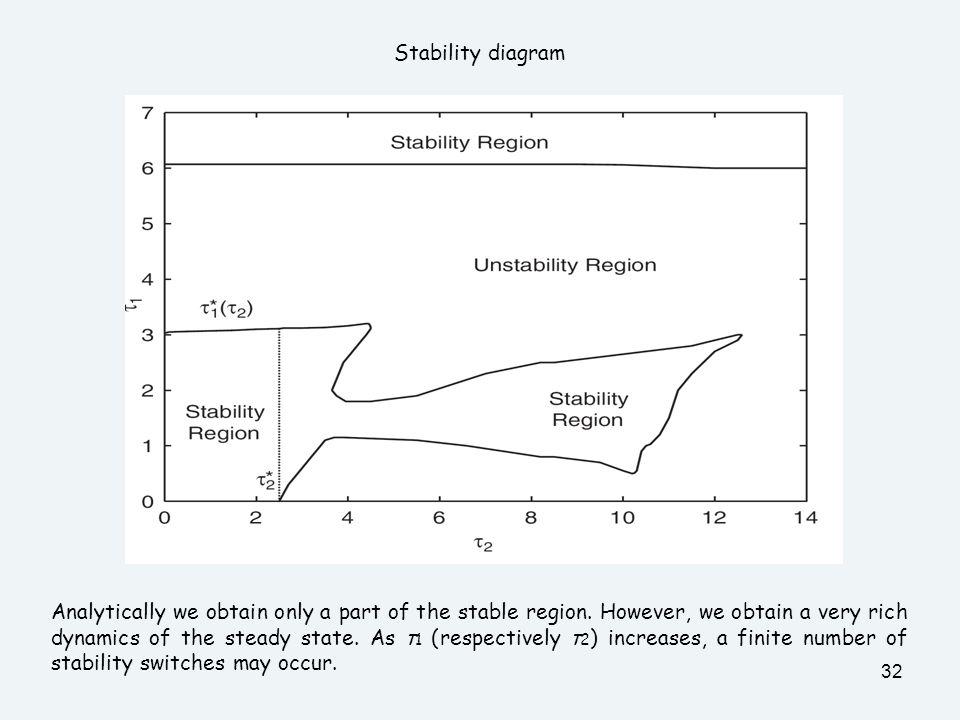 Stability diagram