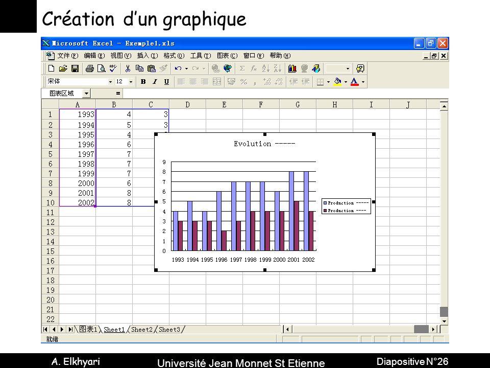 Création d'un graphique