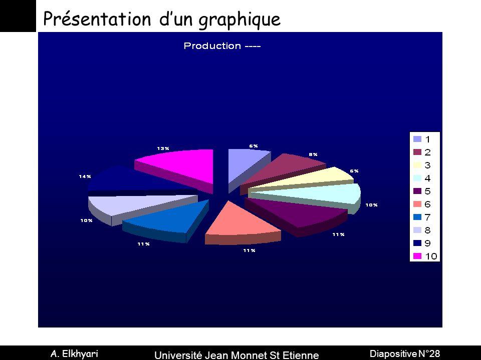 Présentation d'un graphique