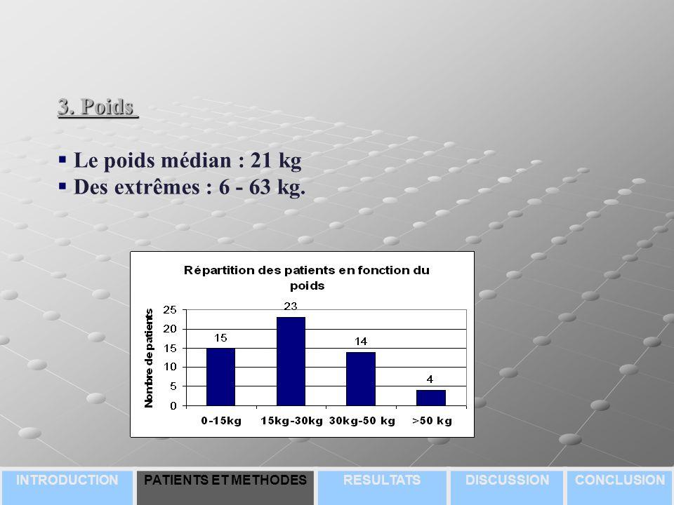 3. Poids Le poids médian : 21 kg Des extrêmes : 6 - 63 kg.