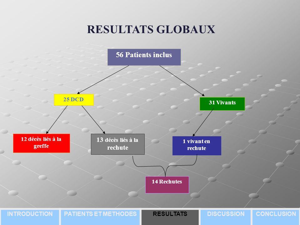RESULTATS GLOBAUX 56 Patients inclus 13 décès liés à la rechute 25 DCD