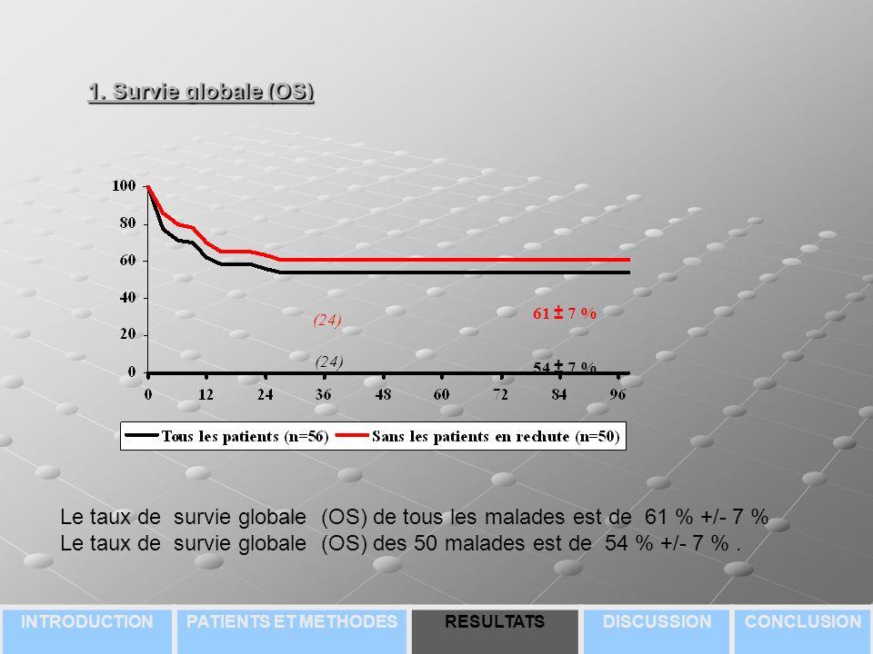 Le taux de survie globale (OS) de tous les malades est de 61 % +/- 7 %