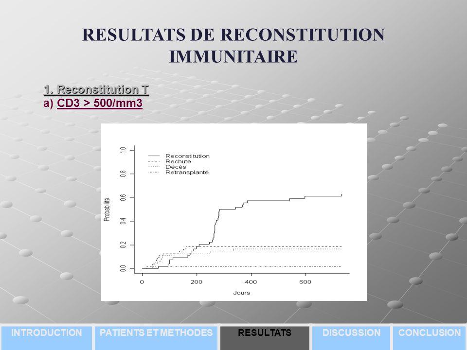 RESULTATS DE RECONSTITUTION IMMUNITAIRE