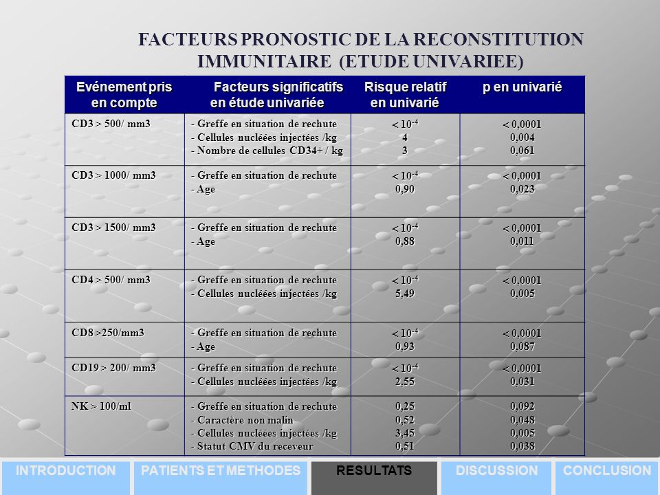 FACTEURS PRONOSTIC DE LA RECONSTITUTION IMMUNITAIRE (ETUDE UNIVARIEE)
