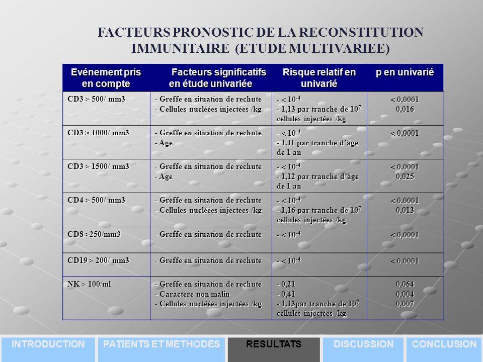 FACTEURS PRONOSTIC DE LA RECONSTITUTION