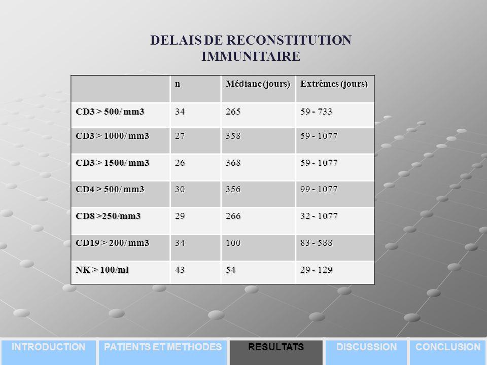 DELAIS DE RECONSTITUTION IMMUNITAIRE