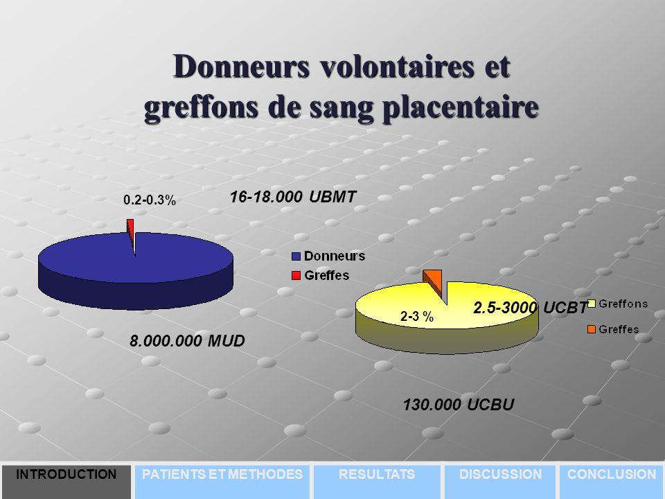 Donneurs volontaires et greffons de sang placentaire