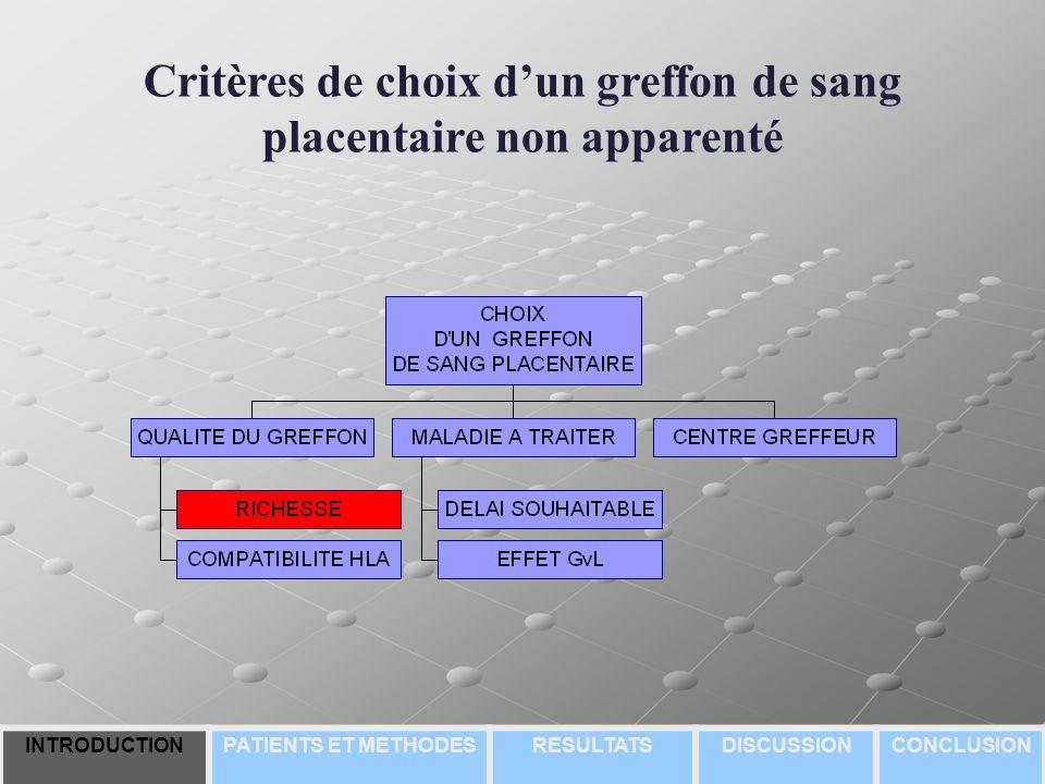 Critères de choix d'un greffon de sang placentaire non apparenté
