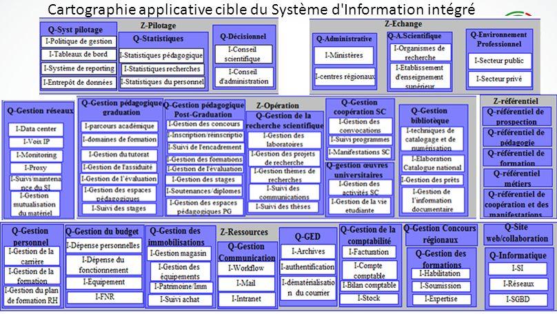 Cartographie applicative cible du Système d Information intégré