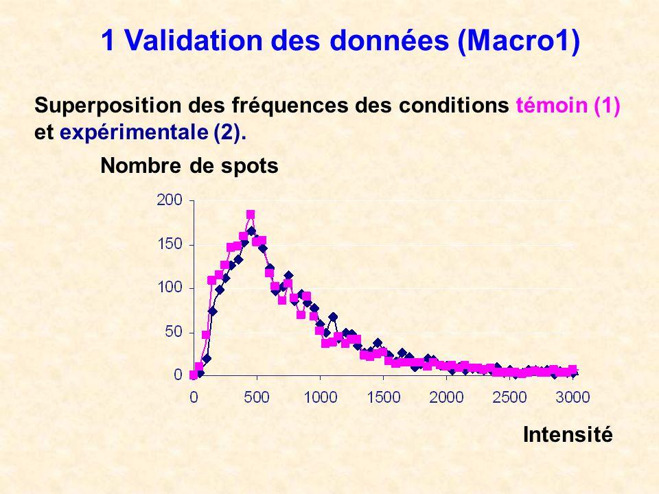 1 Validation des données (Macro1)