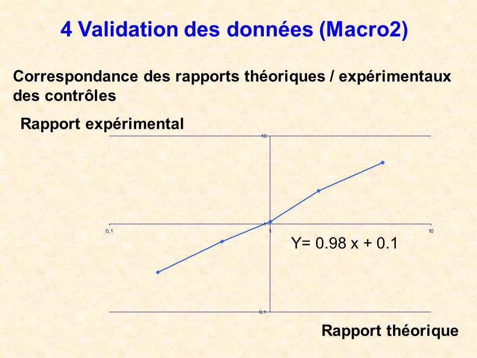 4 Validation des données (Macro2)