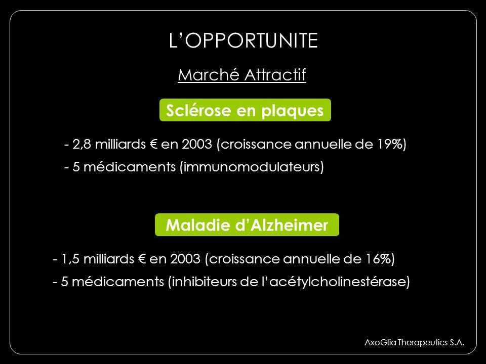 L'OPPORTUNITE Marché Attractif Sclérose en plaques Maladie d'Alzheimer