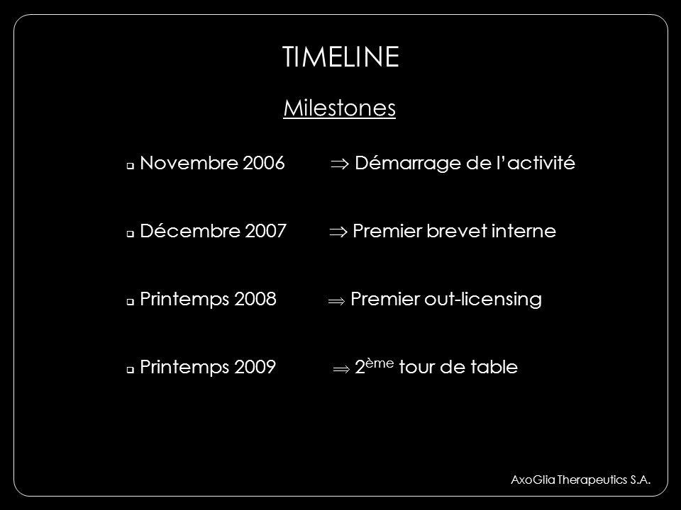 TIMELINE Milestones Novembre 2006  Démarrage de l'activité