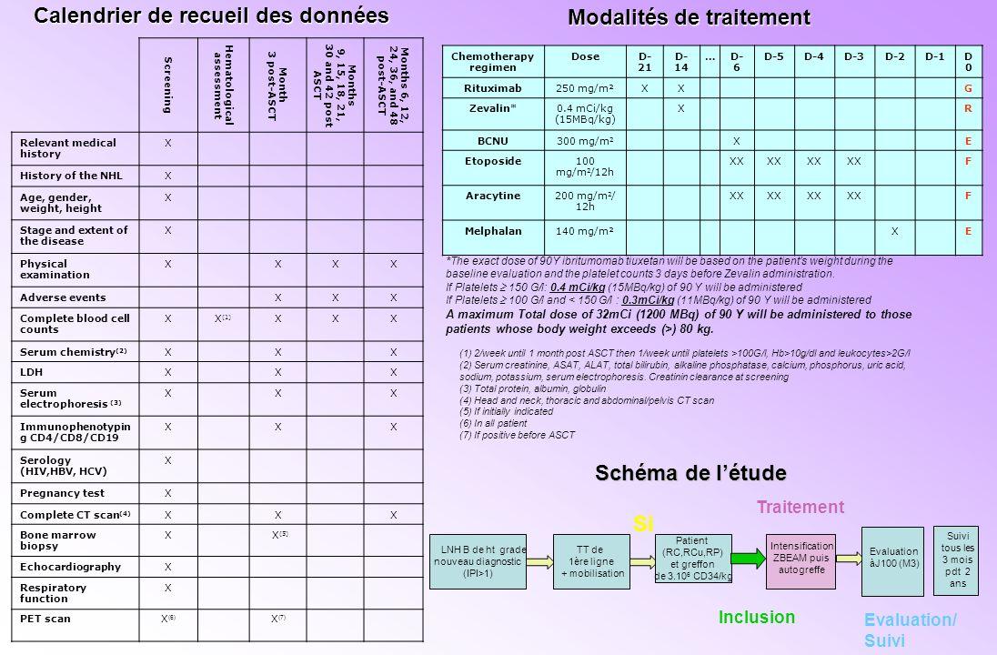 Calendrier de recueil des données Hematological assessment