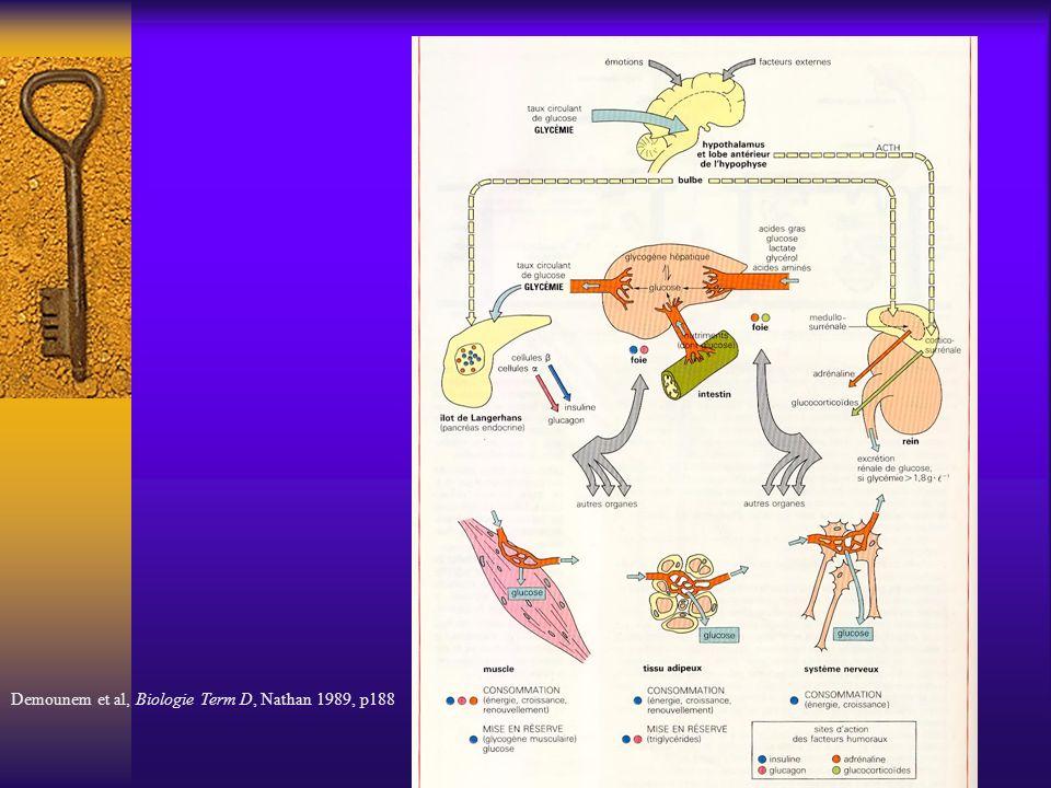 Demounem et al, Biologie Term D, Nathan 1989, p188