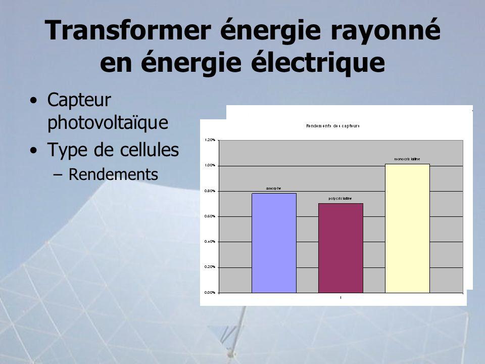 Transformer énergie rayonné en énergie électrique