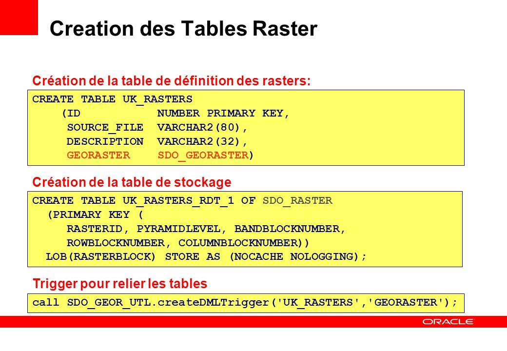 Creation des Tables Raster