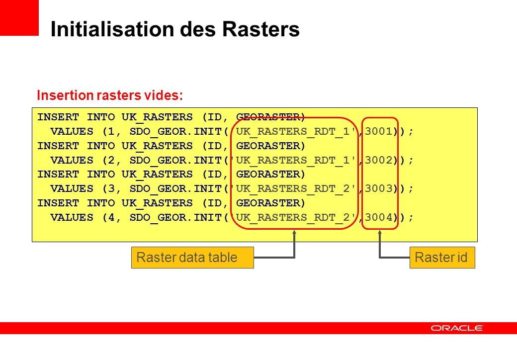 Initialisation des Rasters