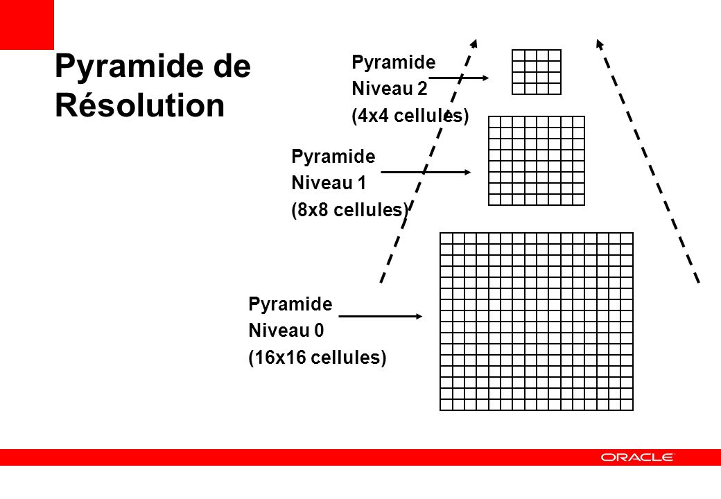 Pyramide de Résolution