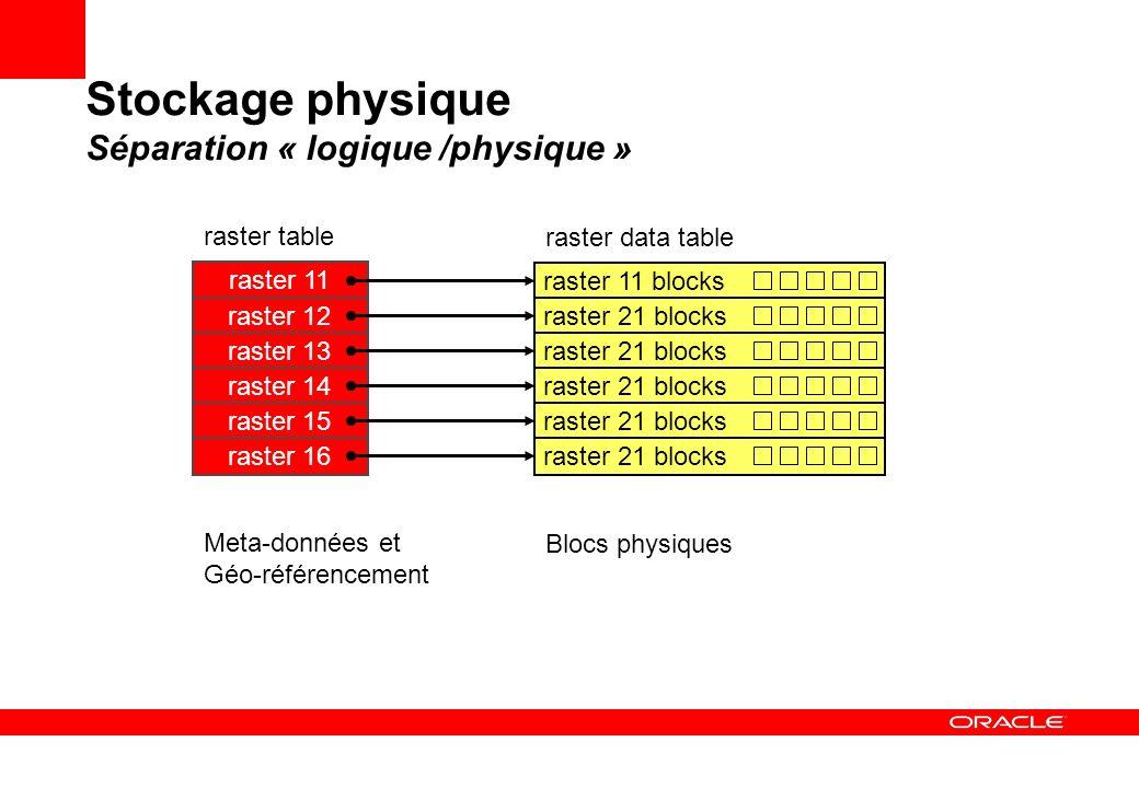 Stockage physique Séparation « logique /physique »