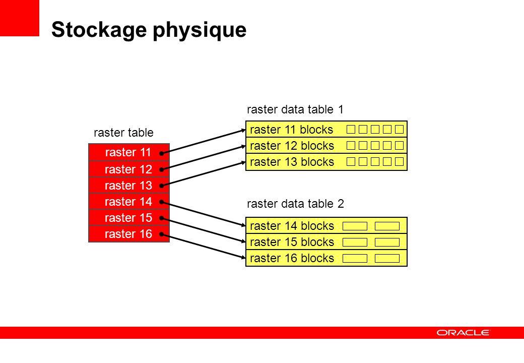 Stockage physique raster data table 1 raster 11 blocks raster table