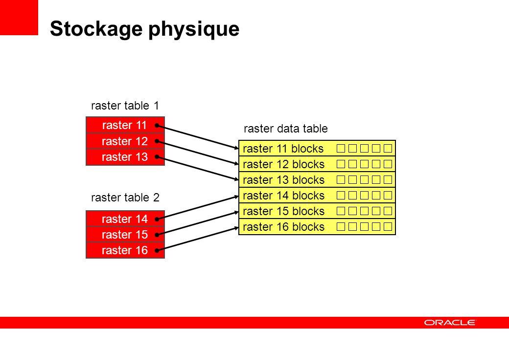 Stockage physique raster table 1 raster 11 raster data table raster 12