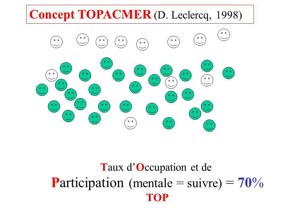 Participation (mentale = suivre) = 70%