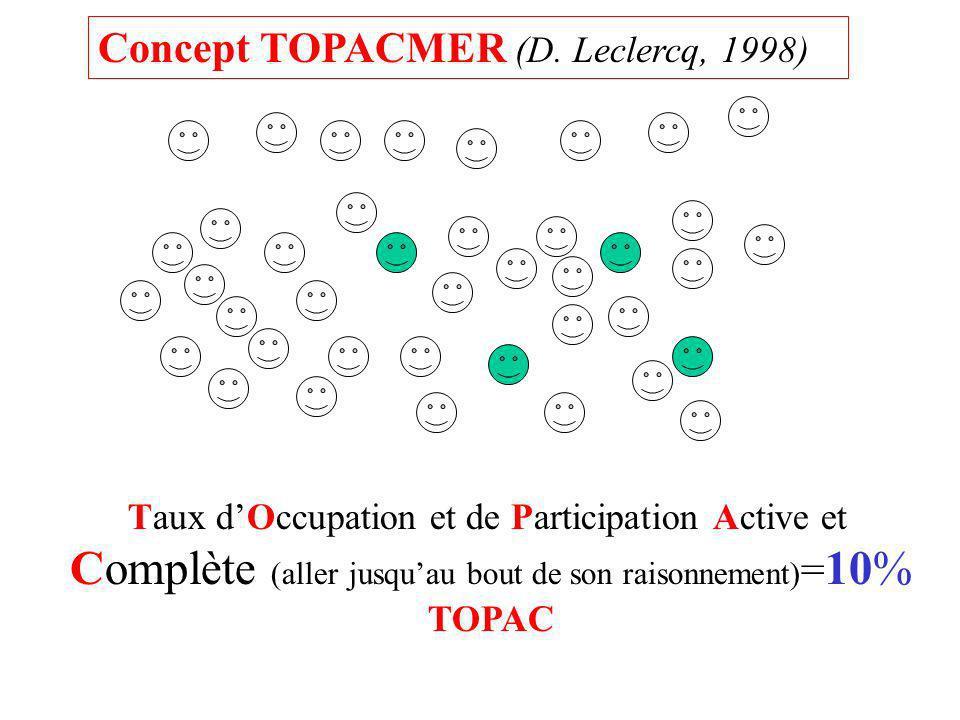 Concept TOPACMER (D. Leclercq, 1998)