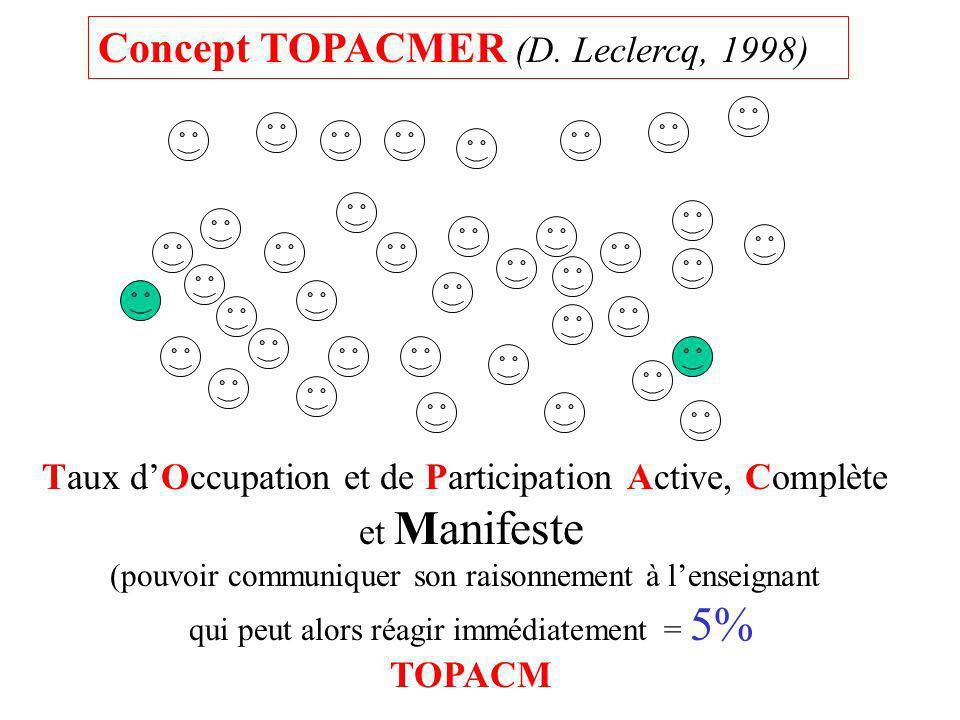 Taux d'Occupation et de Participation Active, Complète et Manifeste