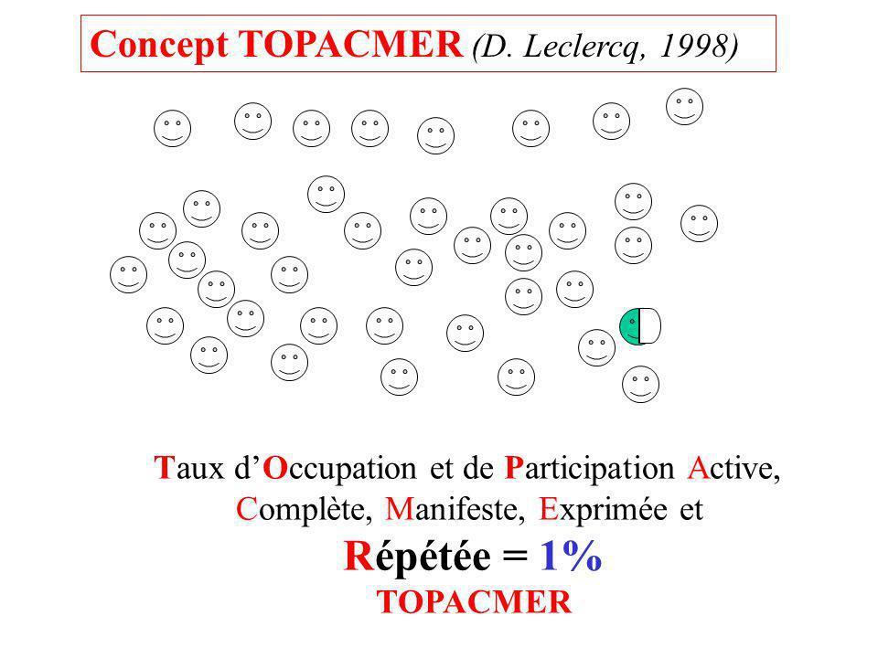 Répétée = 1% Concept TOPACMER (D. Leclercq, 1998)