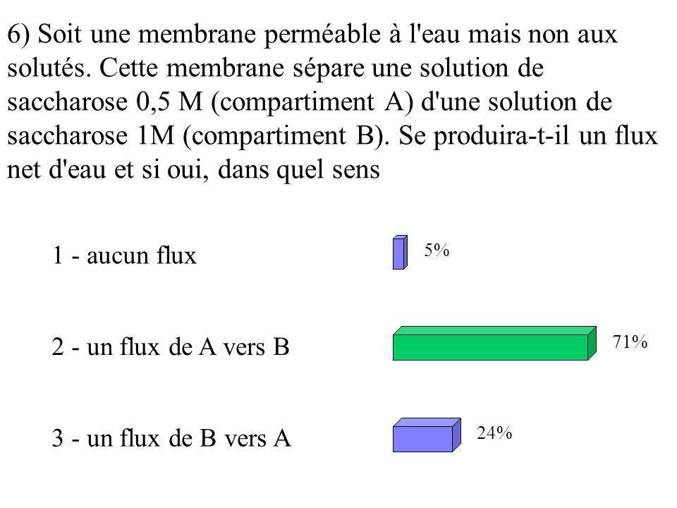 6) Soit une membrane perméable à l eau mais non aux solutés
