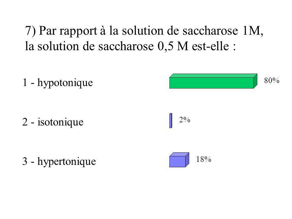 7) Par rapport à la solution de saccharose 1M, la solution de saccharose 0,5 M est-elle :